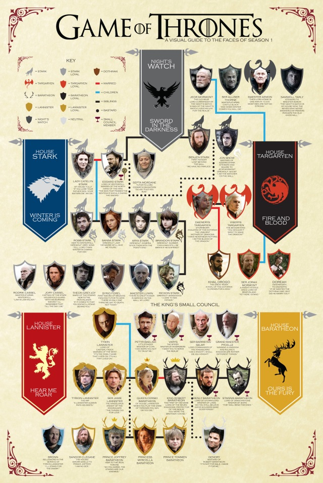 Games of Throne family chart